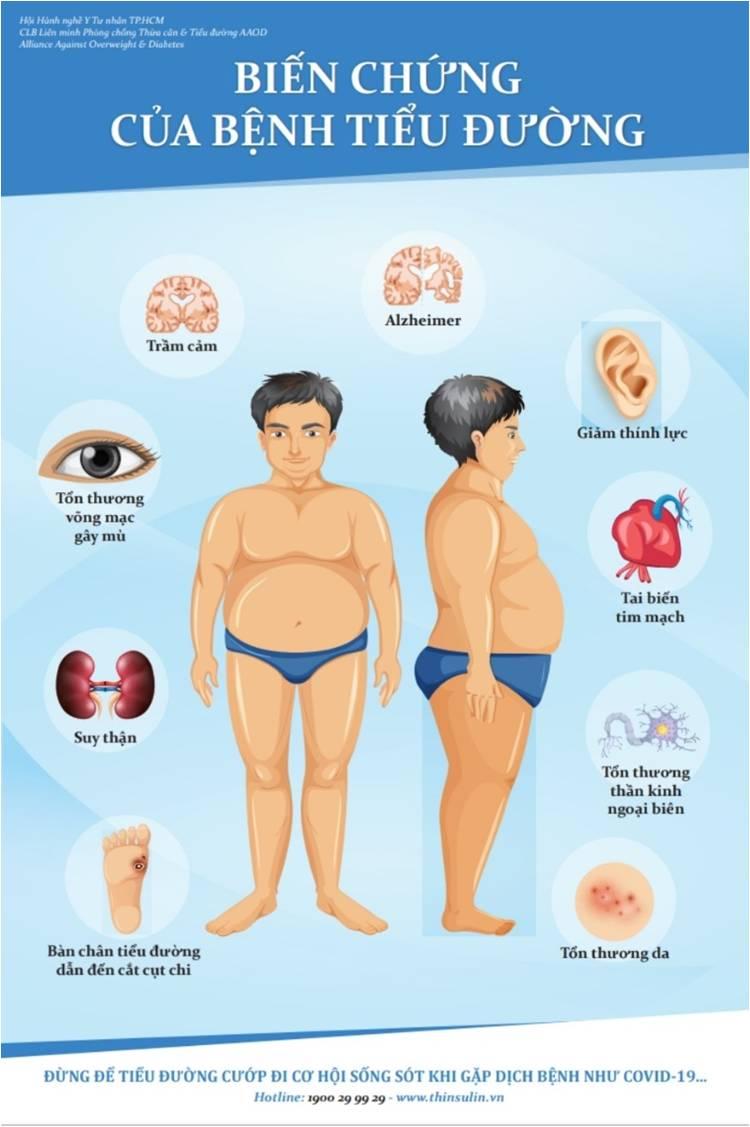 các biến chứng của béo phì và tiểu đường